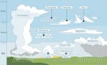 nuages latin